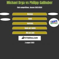 Michael Drga vs Philipp Gallhuber h2h player stats