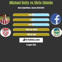 Michael Duffy vs Chris Shields h2h player stats