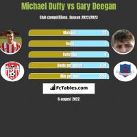 Michael Duffy vs Gary Deegan h2h player stats
