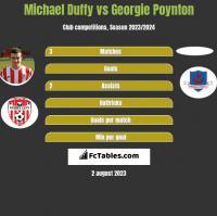 Michael Duffy vs Georgie Poynton h2h player stats