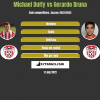 Michael Duffy vs Gerardo Bruna h2h player stats
