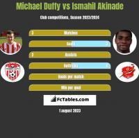 Michael Duffy vs Ismahil Akinade h2h player stats