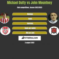 Michael Duffy vs John Mountney h2h player stats