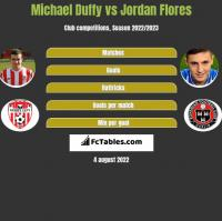 Michael Duffy vs Jordan Flores h2h player stats