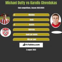 Michael Duffy vs Karolis Chvedukas h2h player stats