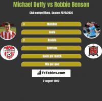 Michael Duffy vs Robbie Benson h2h player stats
