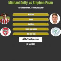 Michael Duffy vs Stephen Folan h2h player stats