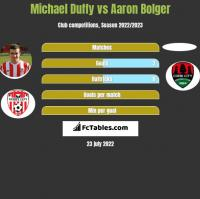 Michael Duffy vs Aaron Bolger h2h player stats