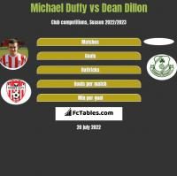 Michael Duffy vs Dean Dillon h2h player stats