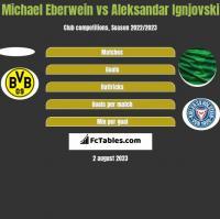 Michael Eberwein vs Aleksandar Ignjovski h2h player stats