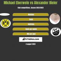 Michael Eberwein vs Alexander Bieler h2h player stats