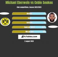 Michael Eberwein vs Cebio Soukou h2h player stats