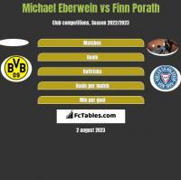 Michael Eberwein vs Finn Porath h2h player stats