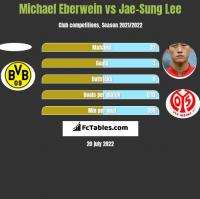 Michael Eberwein vs Jae-Sung Lee h2h player stats