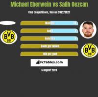 Michael Eberwein vs Salih Oezcan h2h player stats