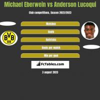 Michael Eberwein vs Anderson Lucoqui h2h player stats