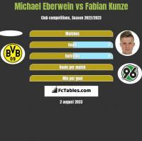 Michael Eberwein vs Fabian Kunze h2h player stats