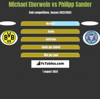 Michael Eberwein vs Philipp Sander h2h player stats