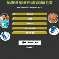 Michael Esser vs Alexander Stolz h2h player stats