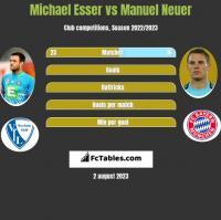 Michael Esser vs Manuel Neuer h2h player stats
