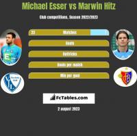 Michael Esser vs Marwin Hitz h2h player stats