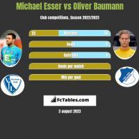 Michael Esser vs Oliver Baumann h2h player stats