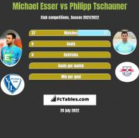 Michael Esser vs Philipp Tschauner h2h player stats