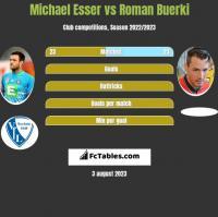 Michael Esser vs Roman Buerki h2h player stats
