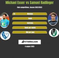 Michael Esser vs Samuel Radlinger h2h player stats