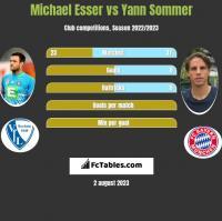 Michael Esser vs Yann Sommer h2h player stats
