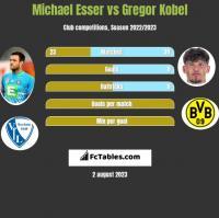 Michael Esser vs Gregor Kobel h2h player stats