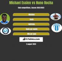 Michael Essien vs Nuno Rocha h2h player stats