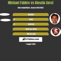 Michael Fabbro vs Alessio Cerci h2h player stats
