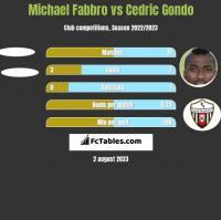 Michael Fabbro vs Cedric Gondo h2h player stats
