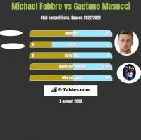 Michael Fabbro vs Gaetano Masucci h2h player stats