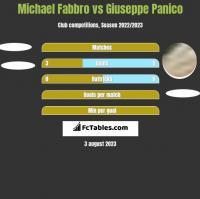 Michael Fabbro vs Giuseppe Panico h2h player stats