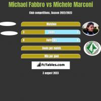 Michael Fabbro vs Michele Marconi h2h player stats