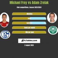 Michael Frey vs Adam Zrelak h2h player stats