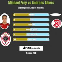 Michael Frey vs Andreas Albers h2h player stats