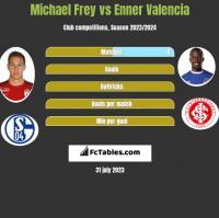Michael Frey vs Enner Valencia h2h player stats