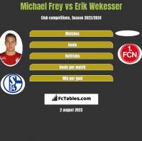 Michael Frey vs Erik Wekesser h2h player stats