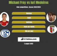 Michael Frey vs Iuri Medeiros h2h player stats