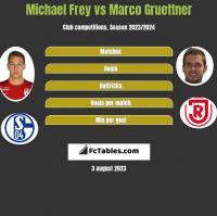 Michael Frey vs Marco Gruettner h2h player stats