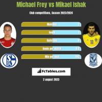 Michael Frey vs Mikael Ishak h2h player stats
