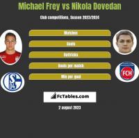 Michael Frey vs Nikola Dovedan h2h player stats