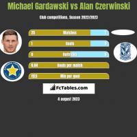 Michael Gardawski vs Alan Czerwiński h2h player stats