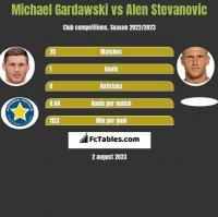 Michael Gardawski vs Alen Stevanović h2h player stats