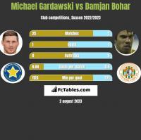 Michael Gardawski vs Damjan Bohar h2h player stats