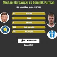 Michael Gardawski vs Dominik Furman h2h player stats