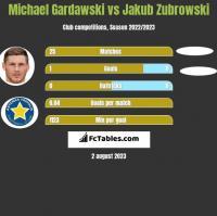 Michael Gardawski vs Jakub Zubrowski h2h player stats
